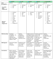 Vpn Compare Chart Comparison Of Various Vpn Protocols