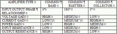 Transistor Configuration Comparison Chart Navy Electricity And Electronics Training Series Neets