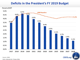 Donald Trump Budget 2019 What It Cuts How Much It Cuts Why It