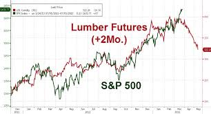 Lumber Futures Chart Is Lumber The New Baltic Dry Zero Hedge