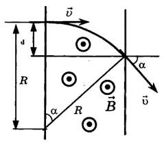 Контрольная работа по Физике Магнитное поле класс