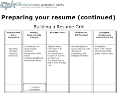 Weaknesses To Put On A Resume