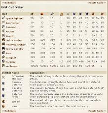Tribal Wars Catapult Chart 29 Comprehensive Tribal Wars Ram Chart