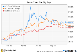 Great Panther Silver Ltds Stock Explained In 4 Charts The