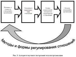 Закон самосохранения в организации курсовая закачать Название закон самосохранения в организации курсовая