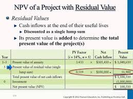 Vehicle Residual Value Chart Npv Of Project With Residual Value