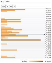 Bitcoin Price Prediction Btc Usd Bulls Claw Back Some