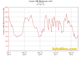 Watch The Copper Price If It Keeps Rising This Bull