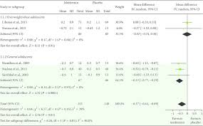 Mean Differences In Changes In Hemoglobin A1c Hba1c Levels