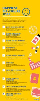 The Happiest Six Figure Jobs