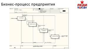 Управление проектами отчет по практике Это интересно Похожие посты