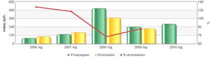 Курсовая работа Теоретические основы Пенсионного Фонда РФ и его  Рис 6 Величина дефицита профицита бюджета Пенсионного Фонда Российской Федерации млрд руб