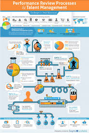 best performance management images project performance review processes and talentmanagement infographic human asset
