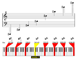 Piano Sharp Notes Chart Onmusic Dictionary Term