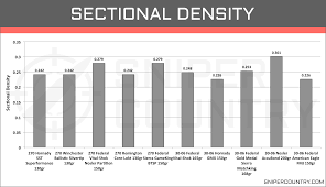 Sectional Density Chart 270 Win Vs 30 06 Sprg Cartridge Comparison Sniper Country