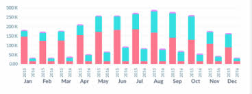 Chart Js Grouped Bar Chart Javascript How To Get Rounded Corner For Grouped Bar Chart