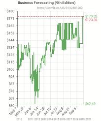 Business Forecasting 0132301202 Amazon Price Tracker Tracking Amazon Price History Charts Amazon Price Watches Amazon Price Drop Alerts Camelcamelcamel Com