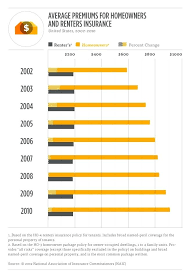 home building insurance comparison average home insurance premiums graph home building insurance comparison nsw