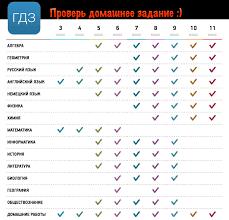 Итоговая контрольная работа по русскому языку в форме ГИА класс  Итоговая контрольная работа по русскому языку в форме ГИА 6 класс