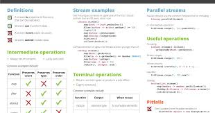 java data structures cheat sheet paniov java java 8 streams cheat sheet