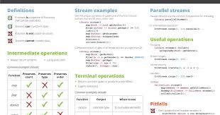 java data structures cheat sheet paniov java java 8 streams cheat sheet