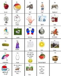 Abc Song Chart Abc Songs Phonics Song Abc Sounds Song