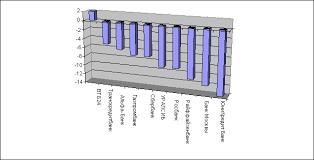 Отчет по научно исследовательской практике магистрантов и  наибольший отрицательный прирост продемонстрировали ЮниКредит Банк Банк Москвы и Райффайзенбанк Более подробно динамика прироста кредитов
