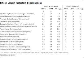 American Religion Statistics Trends In U S Religious