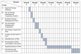 Gantt Chart For The Implementation Of The Em Wp Download