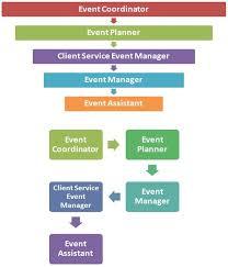 Organization Chart Of Wedding Planner Company Event Company Organizational Chart Www Bedowntowndaytona Com