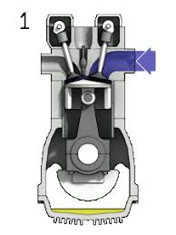 four stroke engine four stroke cycle used in gasoline petrol engines 1 intake 2 compression 3 power 4 exhaust the right blue side is the intake port and the left