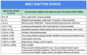 Beginning Photography Tips On Understanding Shutter Speed