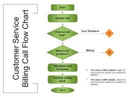Call Flow Chart Customer Service Billing Call Flow Chart Presentation