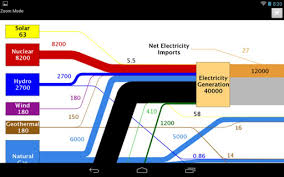 Llnl Flow Charts Draw The Map Of Energy Diagram