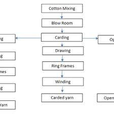 Flow Chart Of Combed Yarn Flow Chart Of Yarn Manufacturing Download Scientific Diagram