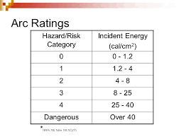 Nfpa 70e Hazard Risk Category Level Chart Implementing Nfpa 70e Electrical Safety Standards Ppt