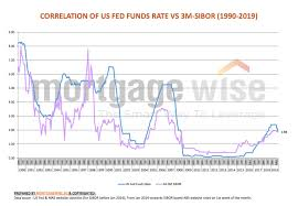 Fixed Or Floating Rate Looking At Historical Perspective