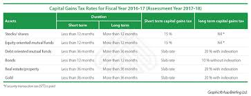 Capital Gains Tax Chart 2017 Capital Gains Tax In India An Explainer Emia