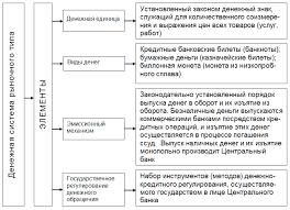 Денежная система Курсовая работа 2 Основные черты современных денежных систем