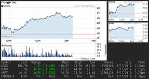 Yahoo Stock Quote Beauteous YJL Stock Quote And Chart From Yahoo Finance In Conky