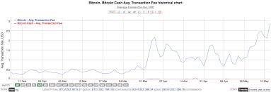 Bitcoins Btc Average Transaction Fees Soar To 10 Month
