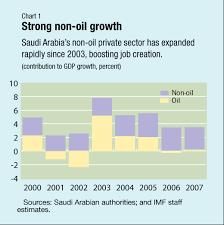 Imf Survey Saudi Arabia Managing The Oil Bonanza