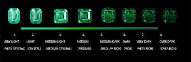 7 Gemstone Clarity Scale Emerald Clarity Chart Www