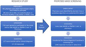 Stages Of Alzheimer S Disease Chart Frontiers Decision Tree For Early Detection Of Cognitive
