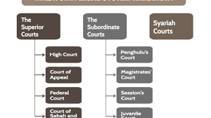 Federal Court Structure Chart Malaysian Legal System Hierarchy Chart Hierarchystructure Com