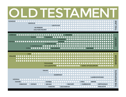 Old Testament Reading Chart Scripture Reading Chart