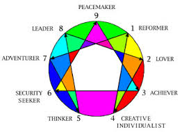 Your Personality Chart The Fast Accurate Enneagram Test Discover Your Type