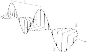 Difference Between Radio Waves And Sound Waves