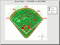 Looking At A Rods Spray Charts From 2009 River Avenue Blues