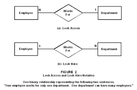 How Do We Read Cardinality In A Uml Diagram Or In E A